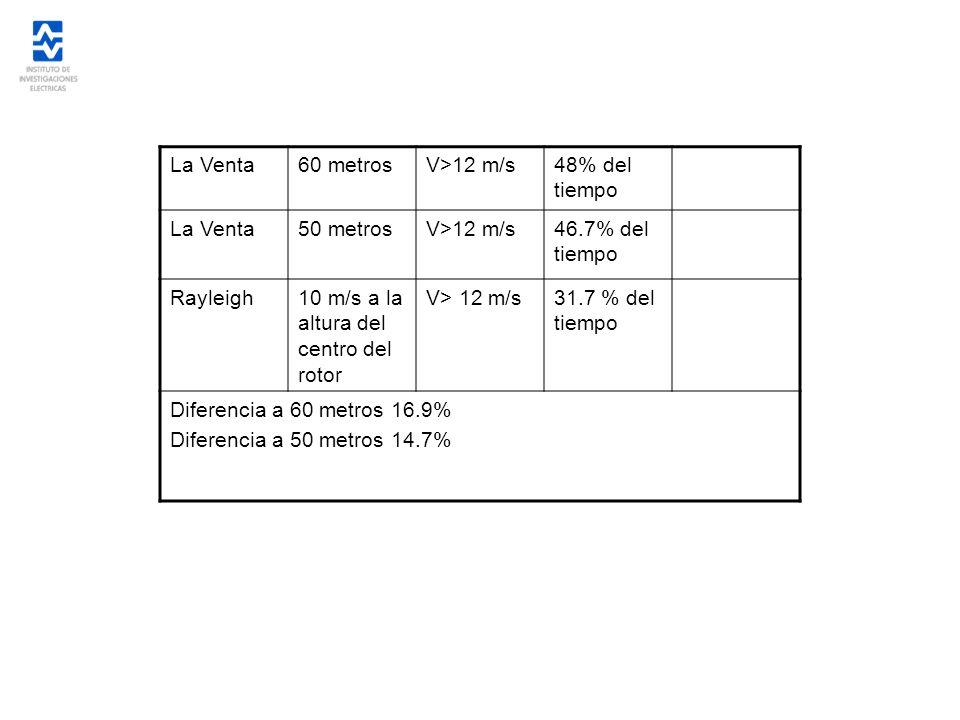 La Venta60 metrosV>12 m/s48% del tiempo La Venta50 metrosV>12 m/s46.7% del tiempo Rayleigh10 m/s a la altura del centro del rotor V> 12 m/s31.7 % del