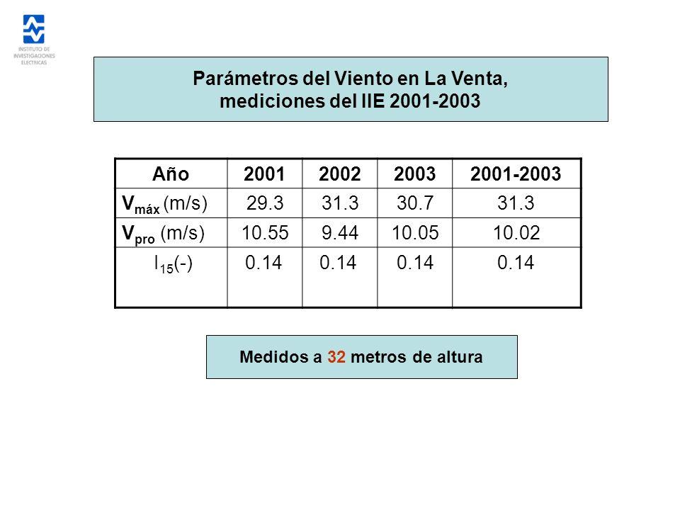 Parámetros del Viento en La Venta, mediciones del IIE 2001-2003 Año2001200220032001-2003 V máx (m/s)29.331.330.731.3 V pro (m/s)10.559.4410.0510.02 I