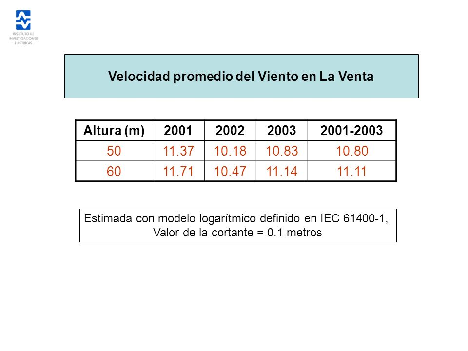 Velocidad promedio del Viento en La Venta Altura (m)2001200220032001-2003 5011.3710.1810.8310.80 6011.7110.4711.1411.11 Estimada con modelo logarítmic