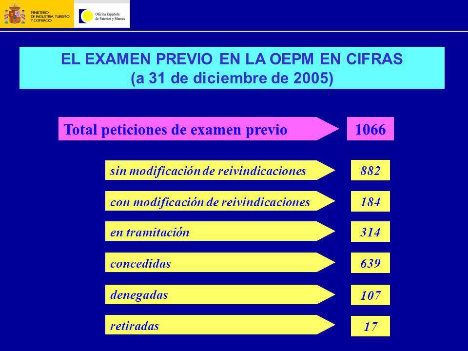 EL EXAMEN PREVIO EN LA OEPM EN CIFRAS (a 31 de diciembre de 2005) Total peticiones de examen previo1066 882sin modificación de reivindicaciones con mo