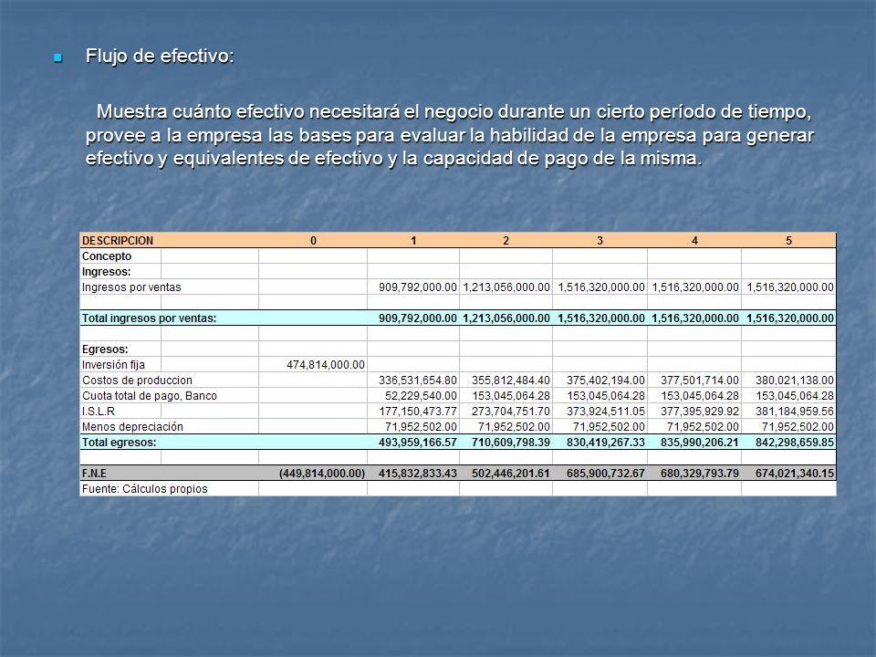 Flujo de efectivo: Flujo de efectivo: Muestra cuánto efectivo necesitará el negocio durante un cierto período de tiempo, provee a la empresa las bases