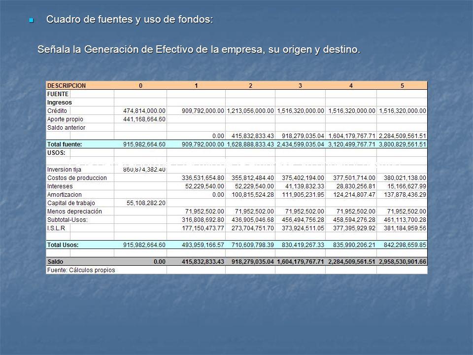 Cuadro de fuentes y uso de fondos: Cuadro de fuentes y uso de fondos: Señala la Generación de Efectivo de la empresa, su origen y destino. Señala la G