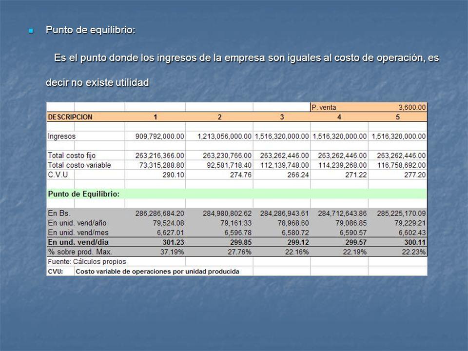 Punto de equilibrio: Punto de equilibrio: Es el punto donde los ingresos de la empresa son iguales al costo de operación, es decir no existe utilidad