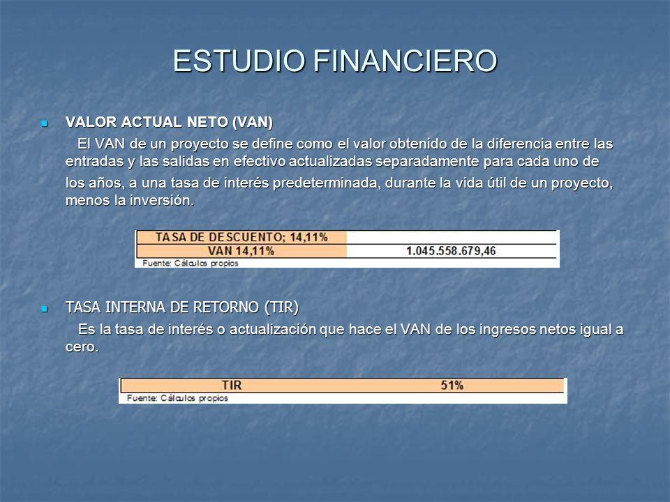 ESTUDIO FINANCIERO VALOR ACTUAL NETO (VAN) VALOR ACTUAL NETO (VAN) El VAN de un proyecto se define como el valor obtenido de la diferencia entre las e