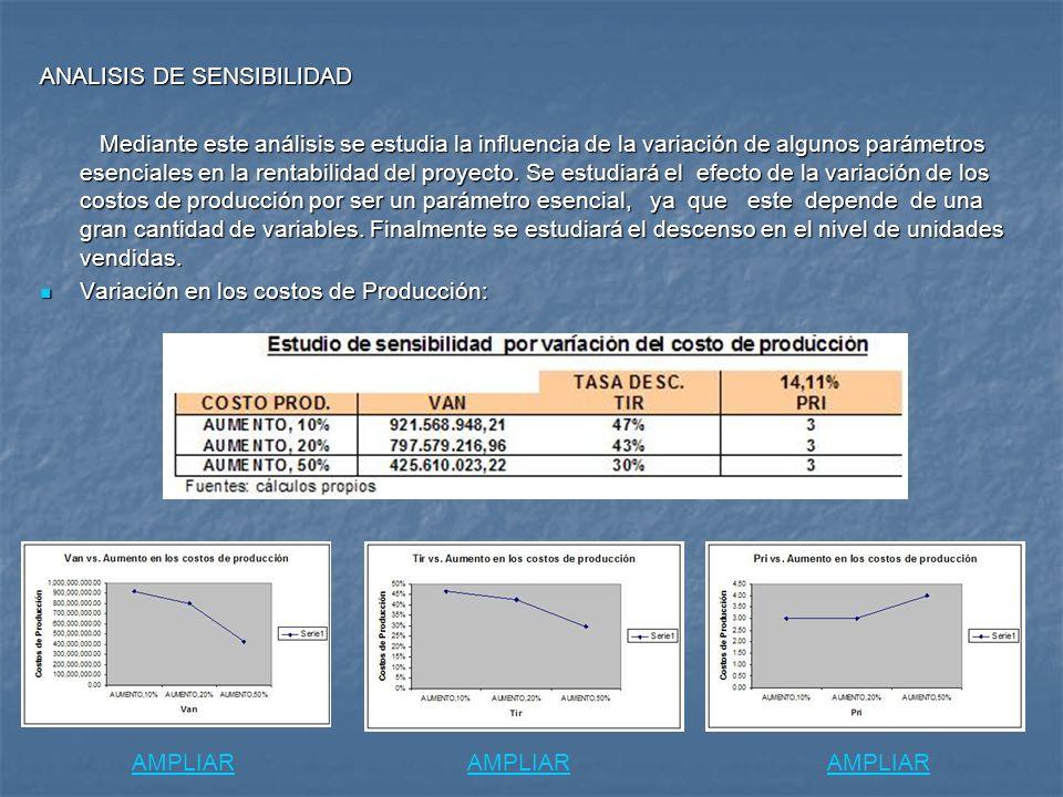 ANALISIS DE SENSIBILIDAD Mediante este análisis se estudia la influencia de la variación de algunos parámetros esenciales en la rentabilidad del proye