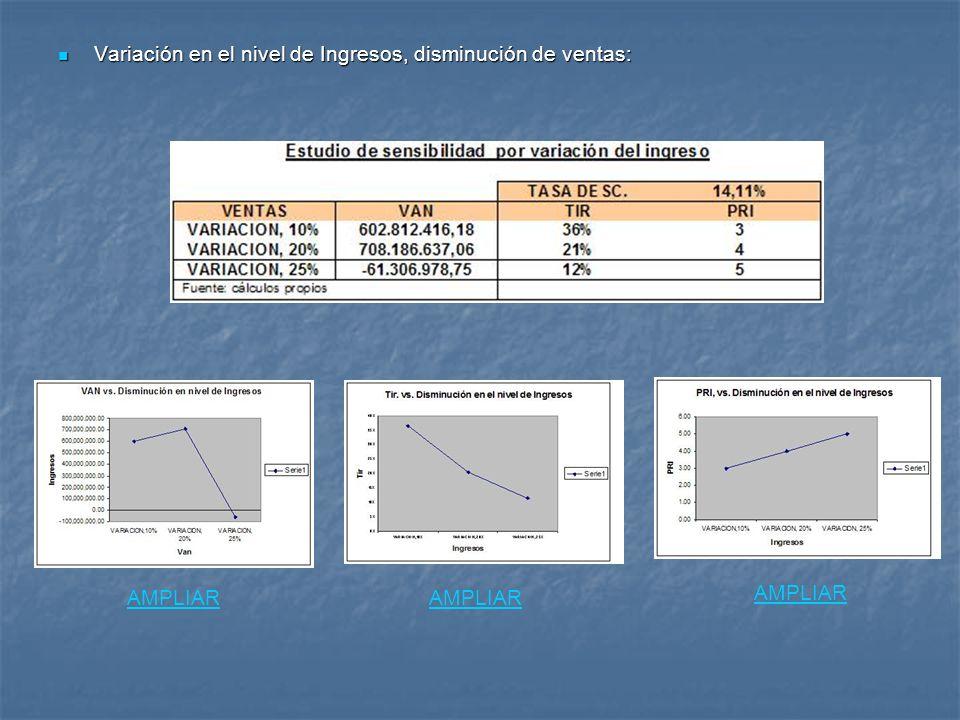 Variación en el nivel de Ingresos, disminución de ventas: Variación en el nivel de Ingresos, disminución de ventas: AMPLIAR