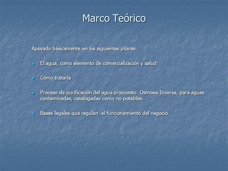 Marco Teórico Apoyado básicamente en los siguientes pilares: El agua, como elemento de comercialización y salud El agua, como elemento de comercializa
