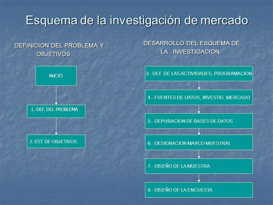 Esquema de la investigación de mercado DEFINICION DEL PROBLEMA Y OBJETIVOS OBJETIVOS INICIO 1.-DEF. DEL PROBLEMA 2.-EST. DE OBJETIVOS DESARROLLO DEL E
