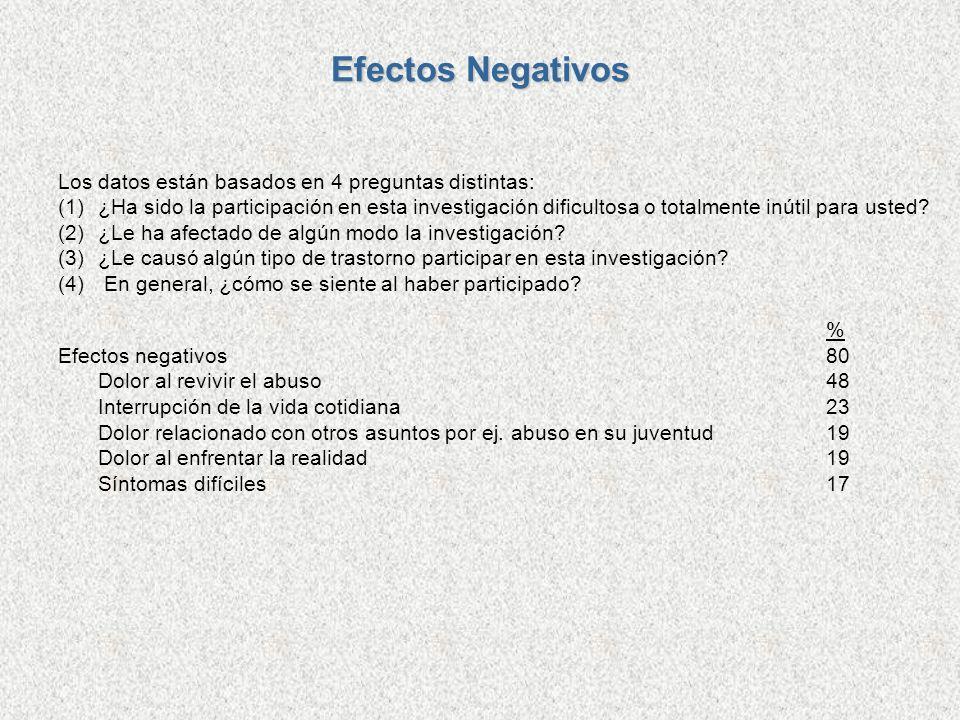 Efectos Negativos Los datos están basados en 4 preguntas distintas: (1)¿Ha sido la participación en esta investigación dificultosa o totalmente inútil