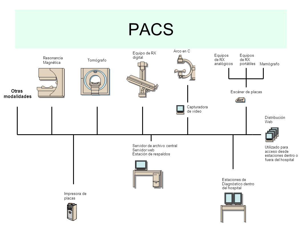 PACS Tomógrafo Impresora de placas Servidor de archivo central Servidor web Estación de respaldos Estaciones de Diagnóstico dentro del hospital Equipo