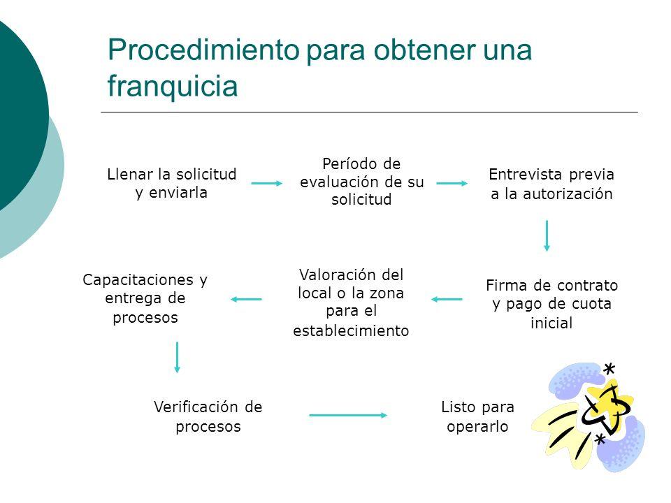 Procedimiento para obtener una franquicia Llenar la solicitud y enviarla Firma de contrato y pago de cuota inicial Valoración del local o la zona para