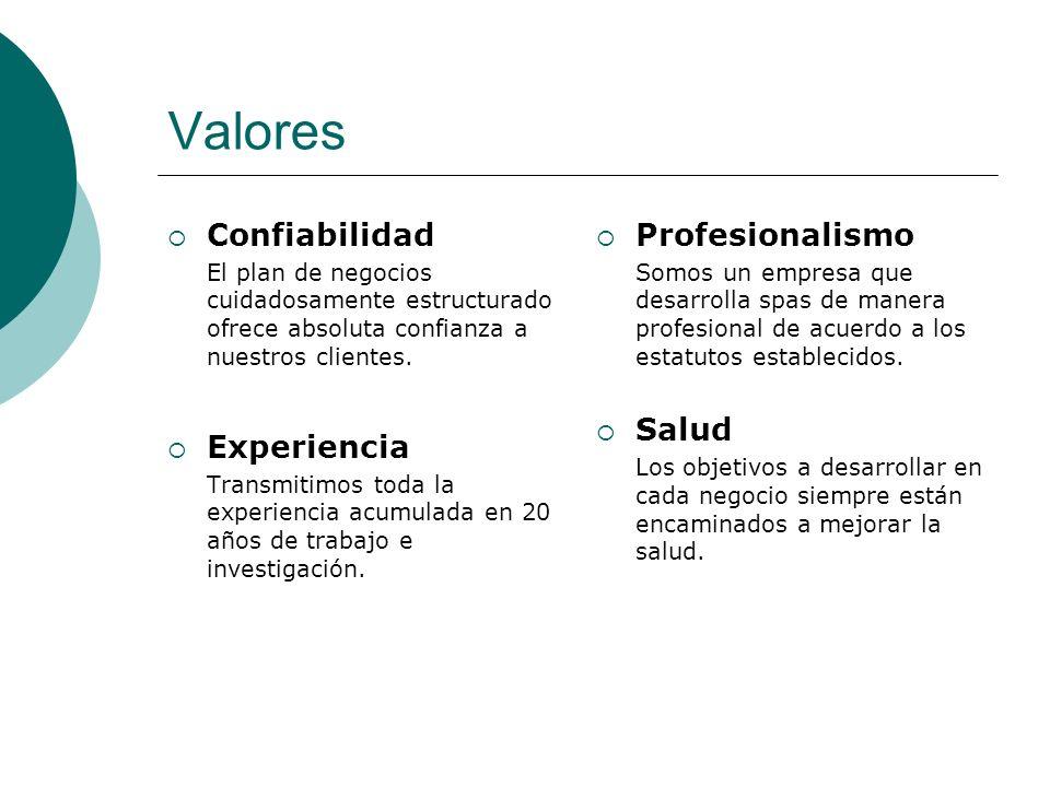 Valores Confiabilidad El plan de negocios cuidadosamente estructurado ofrece absoluta confianza a nuestros clientes. Experiencia Transmitimos toda la