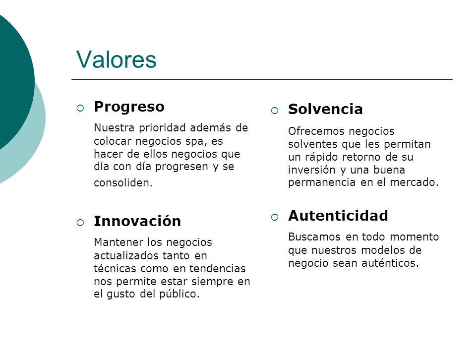 Valores Progreso Nuestra prioridad además de colocar negocios spa, es hacer de ellos negocios que día con día progresen y se consoliden. Innovación Ma
