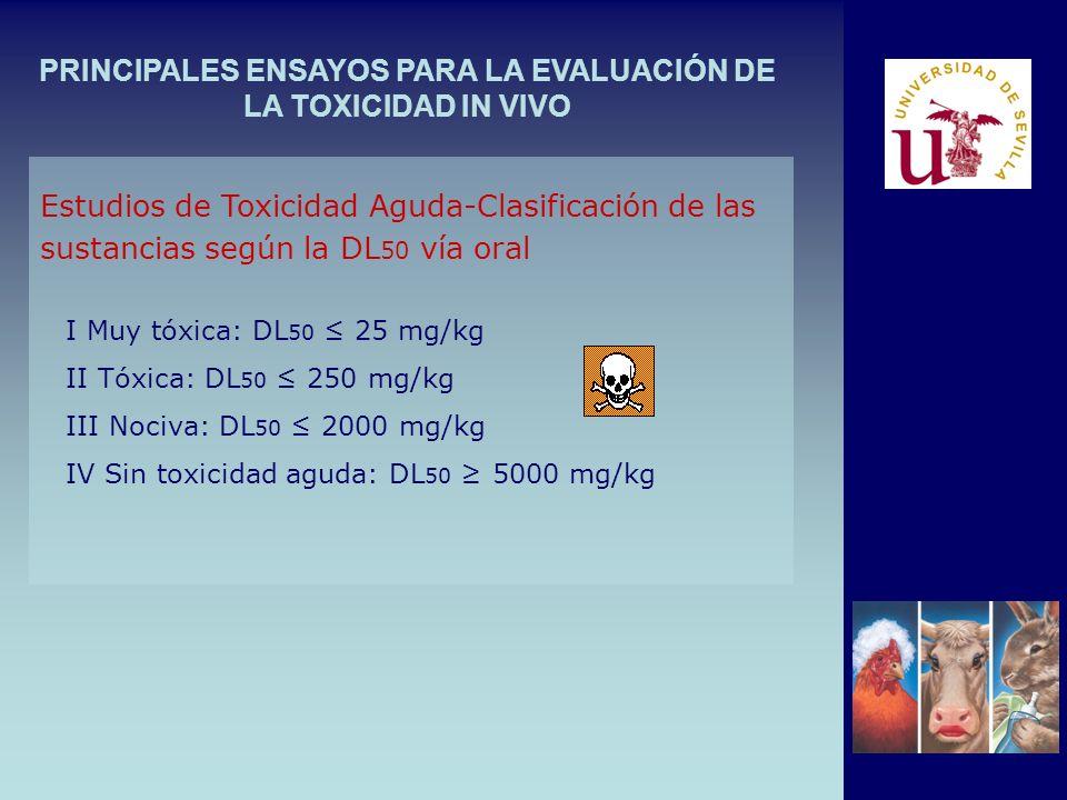PRINCIPALES ENSAYOS PARA LA EVALUACIÓN DE LA TOXICIDAD IN VIVO Estudios de Toxicidad Aguda-Clasificación de las sustancias según la DL 50 vía oral I Muy tóxica: DL 50 25 mg/kg II Tóxica: DL 50 250 mg/kg III Nociva: DL 50 2000 mg/kg IV Sin toxicidad aguda: DL 50 5000 mg/kg