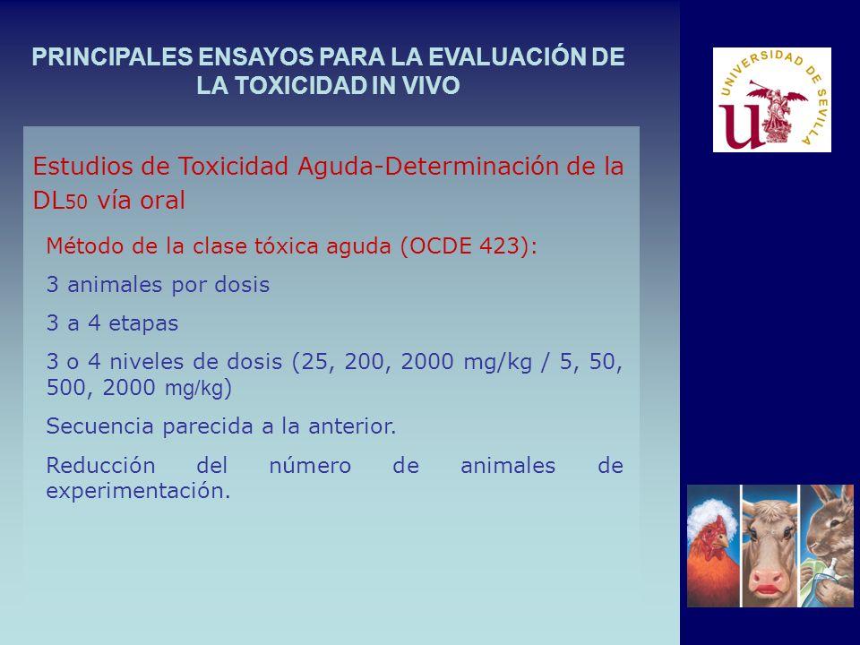 PRINCIPALES ENSAYOS PARA LA EVALUACIÓN DE LA TOXICIDAD IN VIVO Método de la clase tóxica aguda (OCDE 423): 3 animales por dosis 3 a 4 etapas 3 o 4 niv