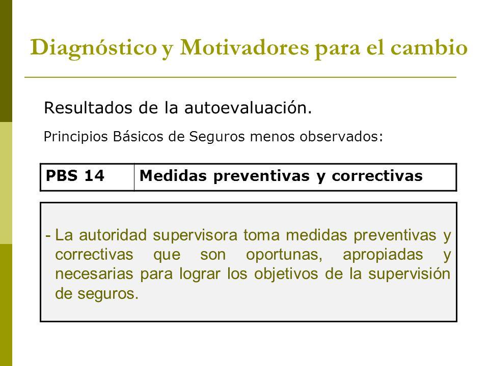 Resultados de la autoevaluación. Principios Básicos de Seguros menos observados: PBS 14Medidas preventivas y correctivas -La autoridad supervisora tom