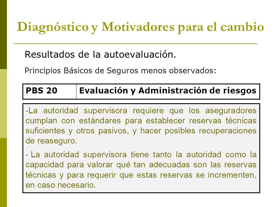 Resultados de la autoevaluación. Principios Básicos de Seguros menos observados: PBS 20Evaluación y Administración de riesgos -La autoridad supervisor