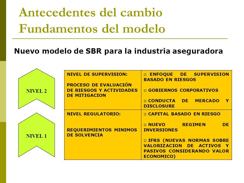 Nuevo modelo de SBR para la industria aseguradora NIVEL DE SUPERVISION: PROCESO DE EVALUACIÓN DE RIESGOS Y ACTIVIDADES DE MITIGACION ENFOQUE DE SUPERV