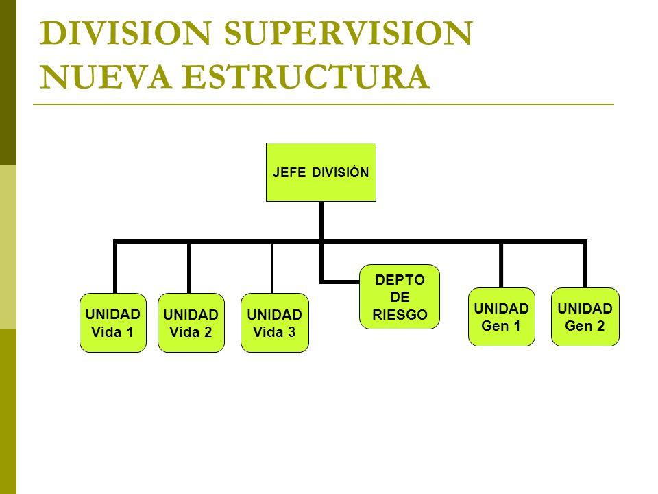 DIVISION SUPERVISION NUEVA ESTRUCTURA UNIDAD Vida 3