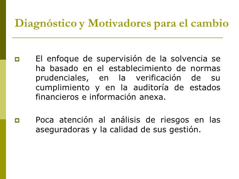 Nuevo modelo de SBR para la industria aseguradora NIVEL DE SUPERVISION: PROCESO DE EVALUACIÓN DE RIESGOS Y ACTIVIDADES DE MITIGACION ENFOQUE DE SUPERVISION BASADO EN RIESGOS GOBIERNOS CORPORATIVOS CONDUCTA DE MERCADO Y DISCLOSURE NIVEL REGULATORIO: REQUERIMIENTOS MINIMOS DE SOLVENCIA CAPITAL BASADO EN RIESGO NUEVO REGIMEN DE INVERSIONES IFRS (NUEVAS NORMAS SOBRE VALORIZACION DE ACTIVOS Y PASIVOS CONSIDERANDO VALOR ECONOMICO) NIVEL 2 NIVEL 1 Antecedentes del cambio Fundamentos del modelo