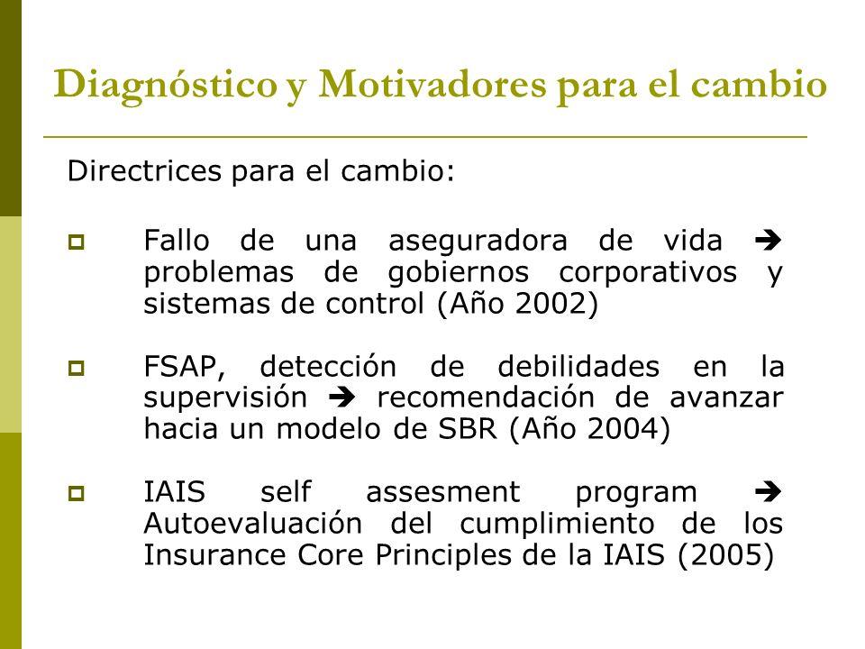 Proceso dividido en dos etapas: - Fase I: Estudio y Planificación (2005-2006): Estudio experiencia internacional y recomendaciones IAIS Adaptación del modelo a realidad chilena Planificación y definición de actividades para la puesta en marcha del modelo.