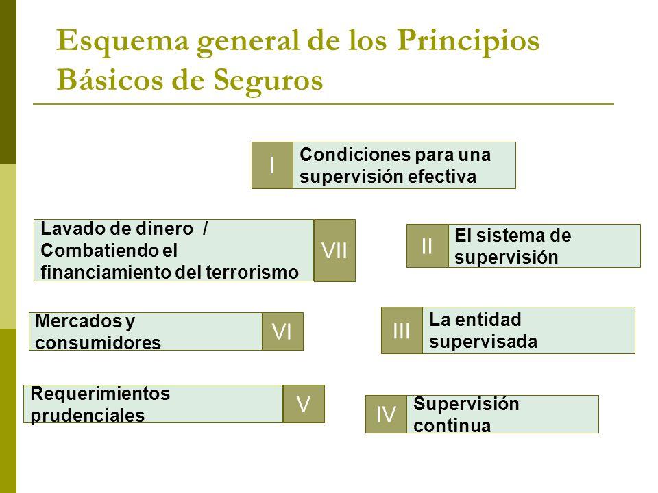 Esquema general de los Principios Básicos de Seguros IV V VI I Condiciones para una supervisión efectiva II El sistema de supervisión III La entidad s