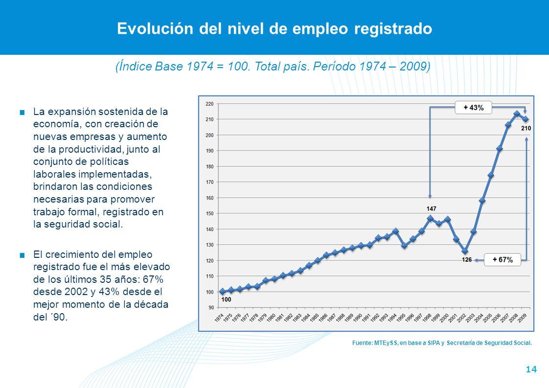 14 Evolución del nivel de empleo registrado Fuente: MTEySS, en base a SIPA y Secretaría de Seguridad Social.