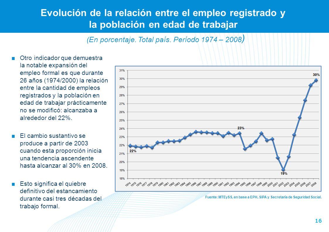 16 Evolución de la relación entre el empleo registrado y la población en edad de trabajar Fuente: MTEySS, en base a EPH, SIPA y Secretaría de Seguridad Social.