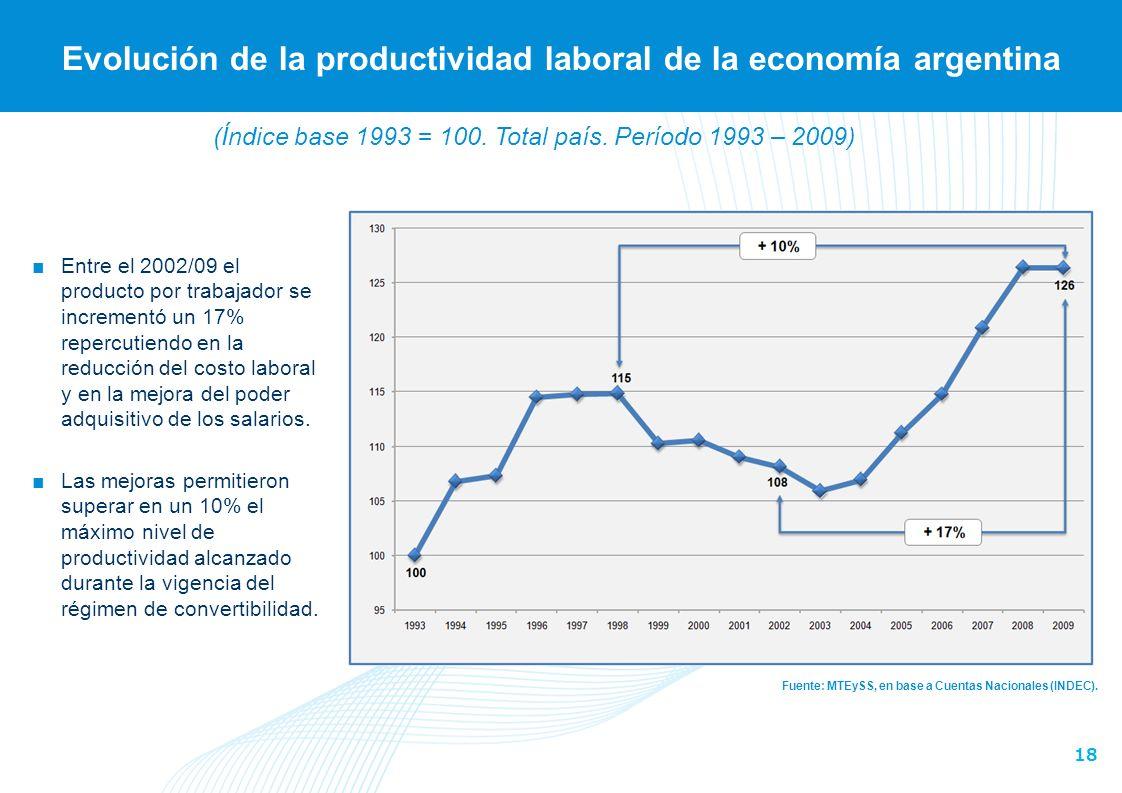 18 Evolución de la productividad laboral de la economía argentina Fuente: MTEySS, en base a Cuentas Nacionales (INDEC).