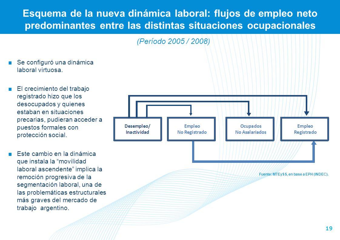 19 Esquema de la nueva dinámica laboral: flujos de empleo neto predominantes entre las distintas situaciones ocupacionales Fuente: MTEySS, en base a EPH (INDEC).