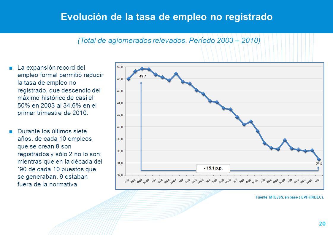 20 Evolución de la tasa de empleo no registrado Fuente: MTEySS, en base a EPH (INDEC).