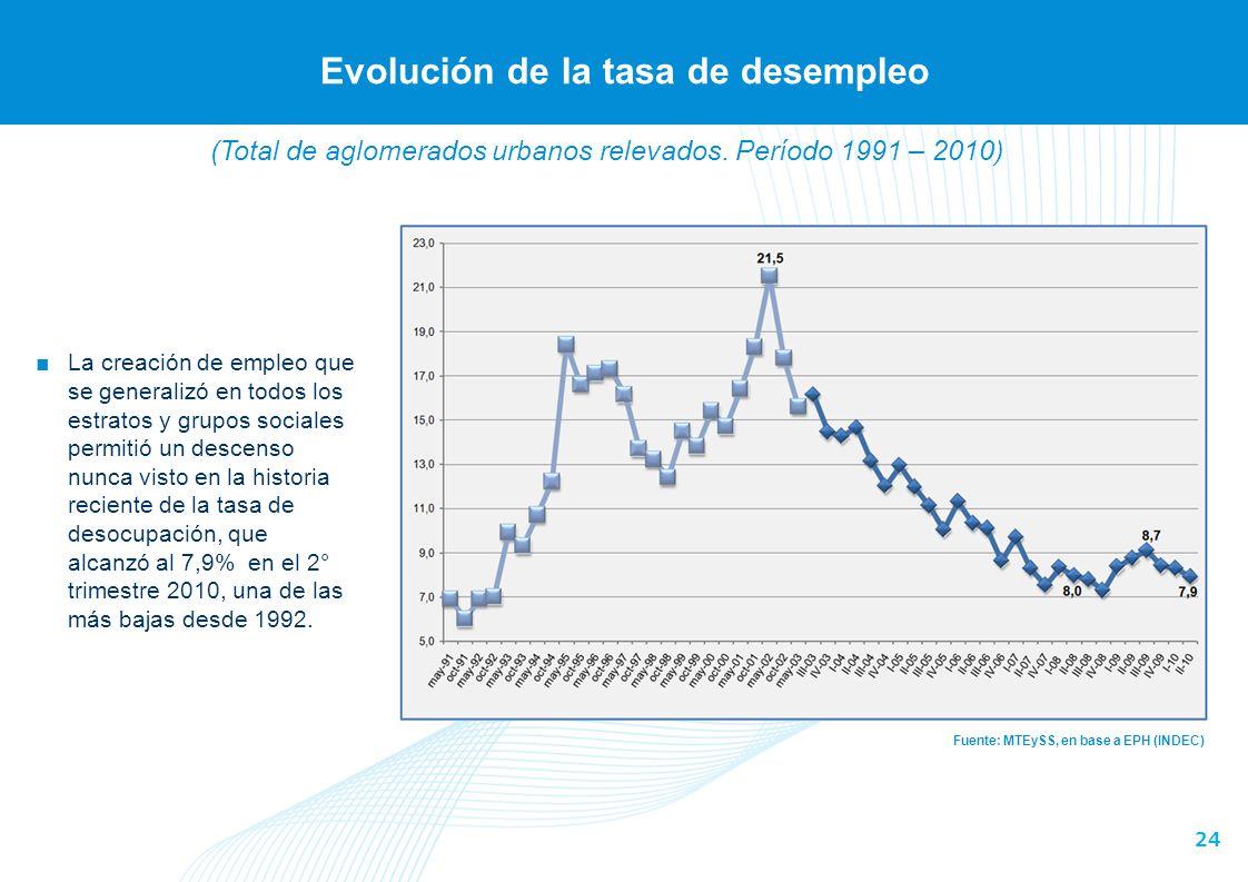 24 Evolución de la tasa de desempleo Fuente: MTEySS, en base a EPH (INDEC) La creación de empleo que se generalizó en todos los estratos y grupos sociales permitió un descenso nunca visto en la historia reciente de la tasa de desocupación, que alcanzó al 7,9% en el 2° trimestre 2010, una de las más bajas desde 1992.