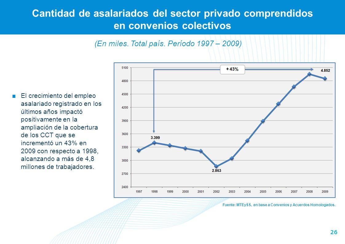 26 Cantidad de asalariados del sector privado comprendidos en convenios colectivos Fuente: MTEySS, en base a Convenios y Acuerdos Homologados.