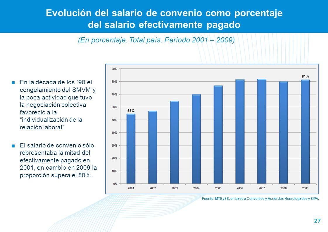 27 Evolución del salario de convenio como porcentaje del salario efectivamente pagado Fuente: MTEySS, en base a Convenios y Acuerdos Homologados y SIPA.