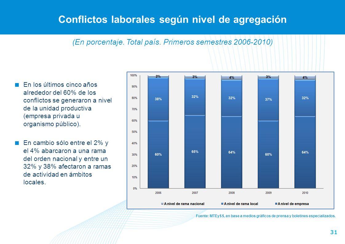 31 Conflictos laborales según nivel de agregación Fuente: MTEySS, en base a medios gráficos de prensa y boletines especializados.