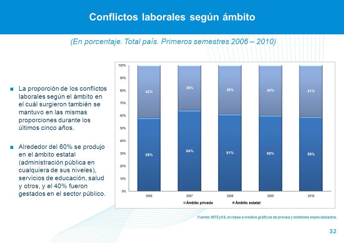 32 Conflictos laborales según ámbito Fuente: MTEySS, en base a medios gráficos de prensa y boletines especializados.