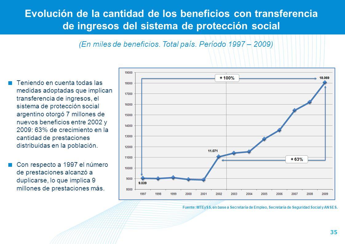35 Evolución de la cantidad de los beneficios con transferencia de ingresos del sistema de protección social Fuente: MTEySS, en base a Secretaría de Empleo, Secretaría de Seguridad Social y ANSES.