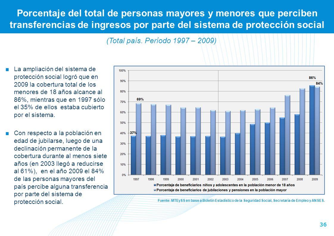 36 Porcentaje del total de personas mayores y menores que perciben transferencias de ingresos por parte del sistema de protección social Fuente: MTEySS en base a Boletín Estadístico de la Seguridad Social, Secretaría de Empleo y ANSES.