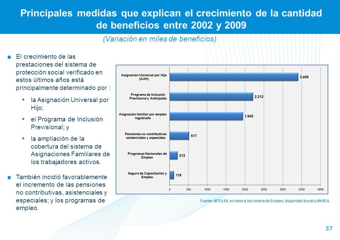 37 Principales medidas que explican el crecimiento de la cantidad de beneficios entre 2002 y 2009 Fuente: MTEySS, en base a Secretaría de Empleo, Seguridad Social y ANSES.