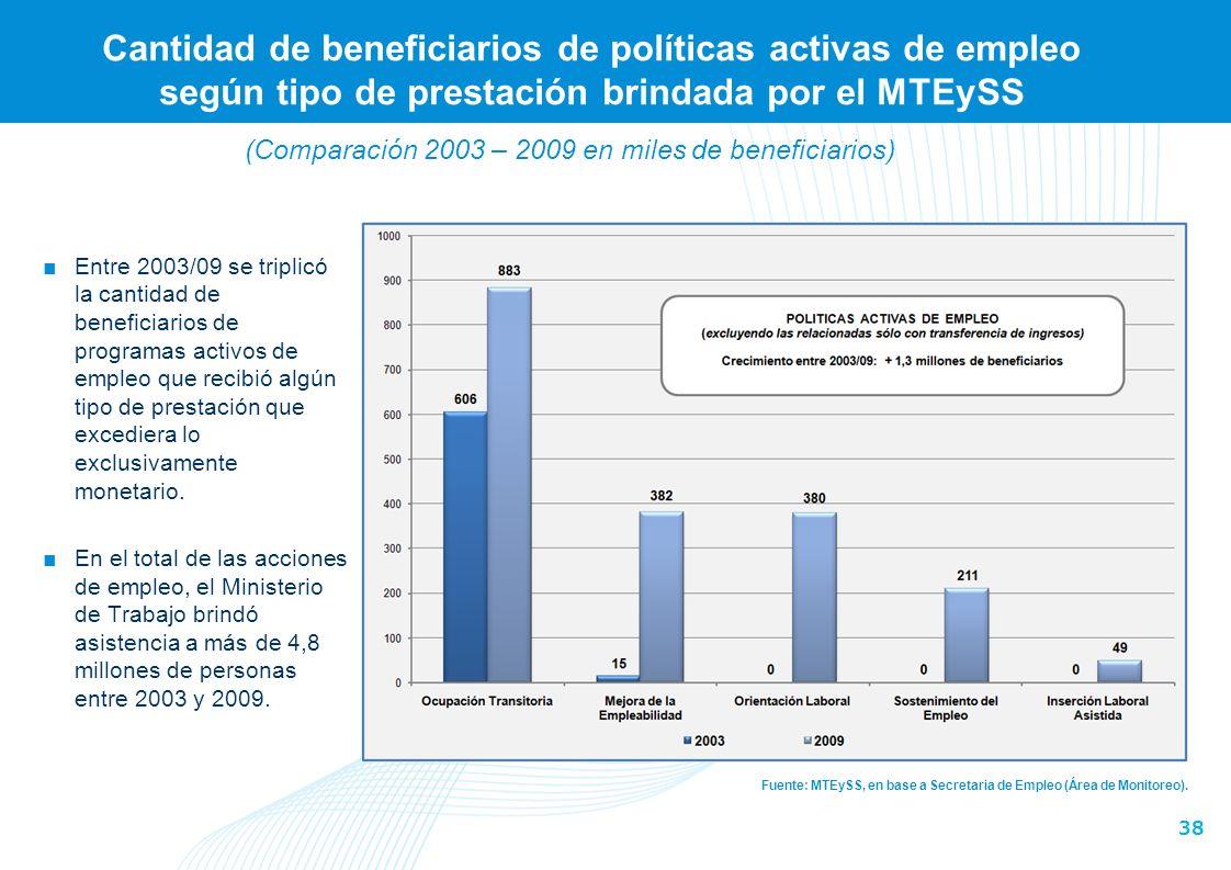 38 Cantidad de beneficiarios de políticas activas de empleo según tipo de prestación brindada por el MTEySS Fuente: MTEySS, en base a Secretaria de Empleo (Área de Monitoreo).