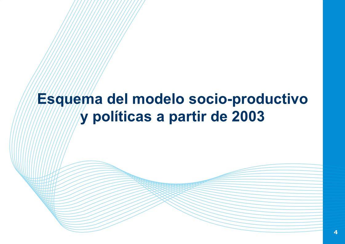 4 Esquema del modelo socio-productivo y políticas a partir de 2003 4
