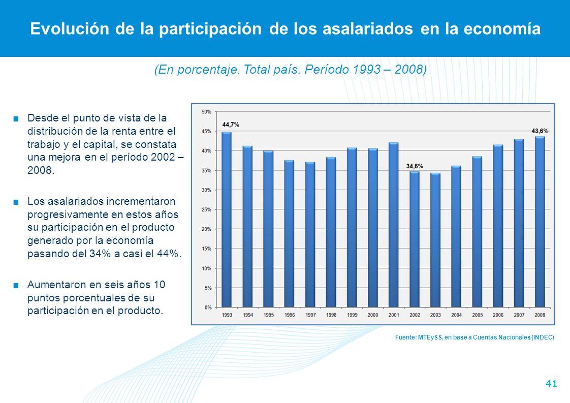 41 Evolución de la participación de los asalariados en la economía Fuente: MTEySS, en base a Cuentas Nacionales (INDEC) Desde el punto de vista de la distribución de la renta entre el trabajo y el capital, se constata una mejora en el período 2002 – 2008.