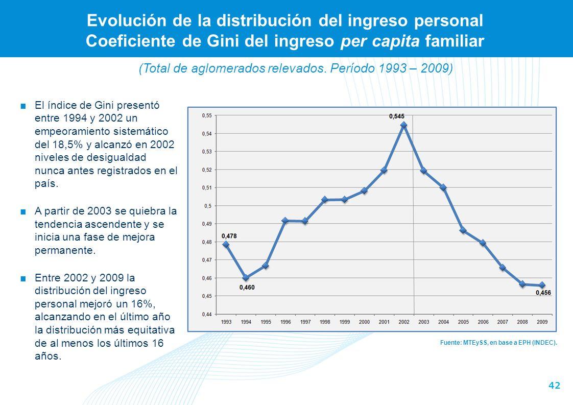 42 Evolución de la distribución del ingreso personal Coeficiente de Gini del ingreso per capita familiar Fuente: MTEySS, en base a EPH (INDEC).