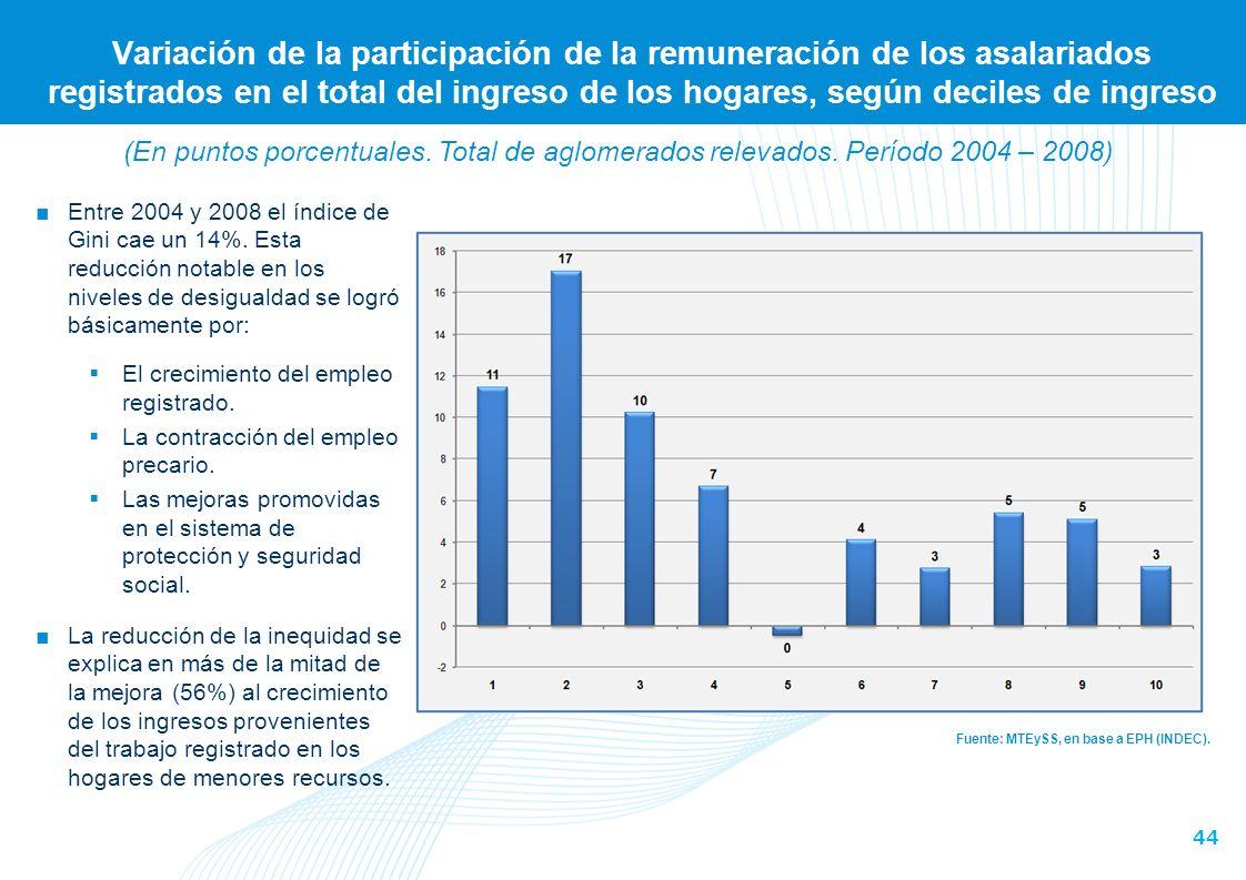 44 Variación de la participación de la remuneración de los asalariados registrados en el total del ingreso de los hogares, según deciles de ingreso Fuente: MTEySS, en base a EPH (INDEC).