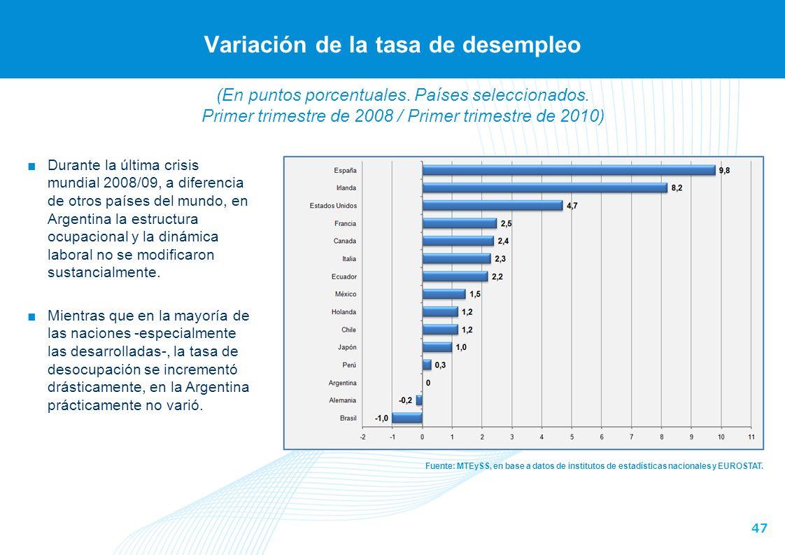 47 Variación de la tasa de desempleo Fuente: MTEySS, en base a datos de institutos de estadísticas nacionales y EUROSTAT.