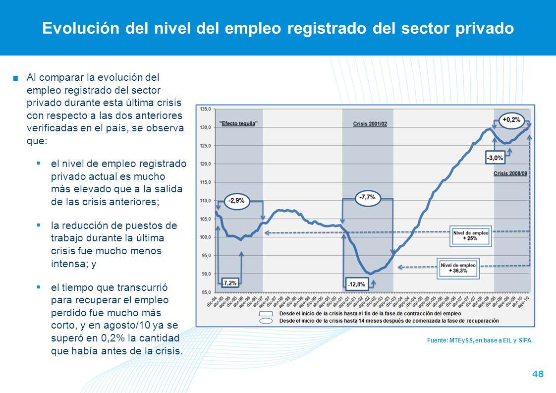 48 Evolución del nivel del empleo registrado del sector privado Fuente: MTEySS, en base a EIL y SIPA.