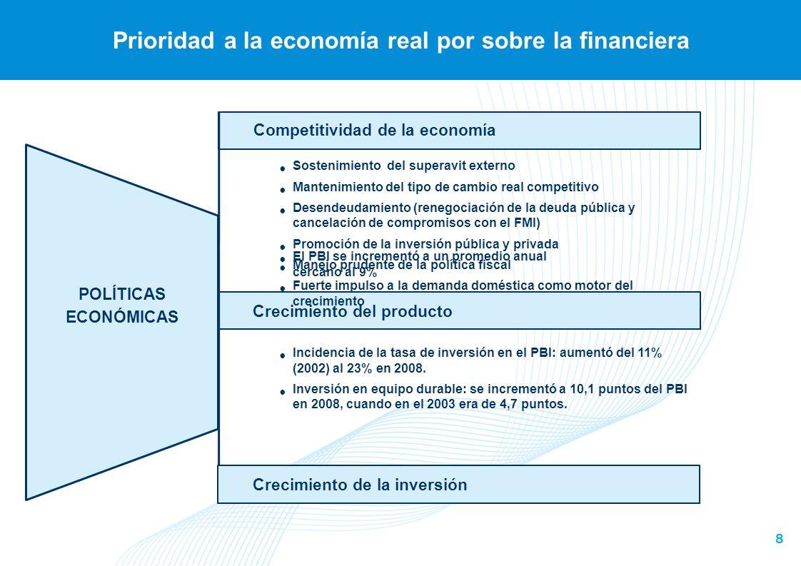 8 Prioridad a la economía real por sobre la financiera Competitividad de la economía POLÍTICAS ECONÓMICAS Crecimiento del producto Crecimiento de la inversión Sostenimiento del superavit externo Mantenimiento del tipo de cambio real competitivo Desendeudamiento (renegociación de la deuda pública y cancelación de compromisos con el FMI) Promoción de la inversión pública y privada Manejo prudente de la política fiscal Fuerte impulso a la demanda doméstica como motor del crecimiento El PBI se incrementó a un promedio anual cercano al 9% Incidencia de la tasa de inversión en el PBI: aumentó del 11% (2002) al 23% en 2008.