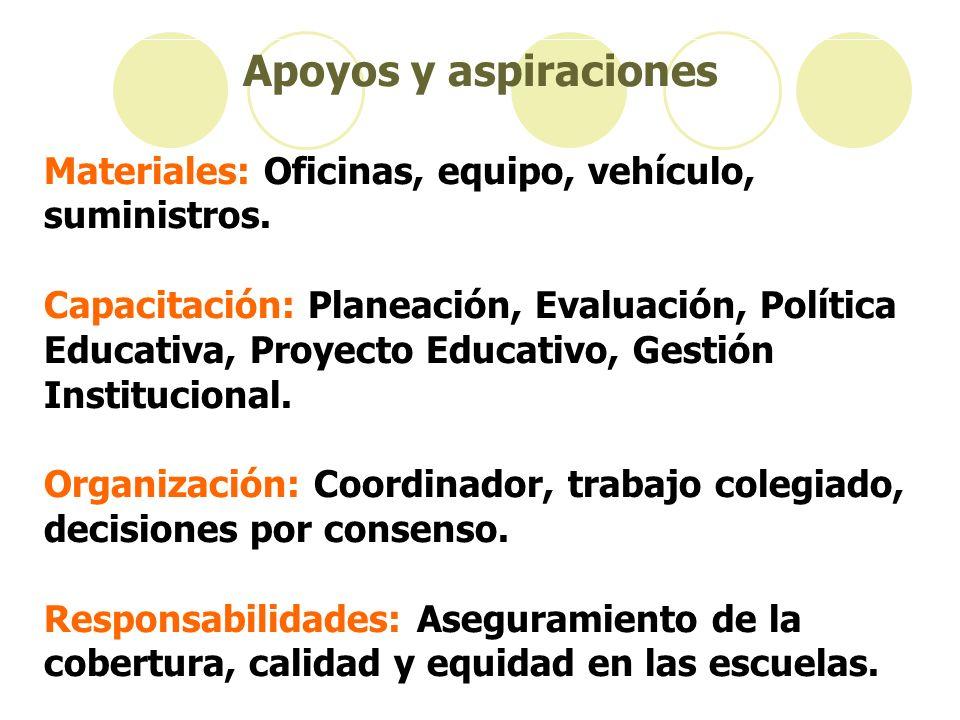 Apoyos y aspiraciones Materiales: Oficinas, equipo, vehículo, suministros. Capacitación: Planeación, Evaluación, Política Educativa, Proyecto Educativ