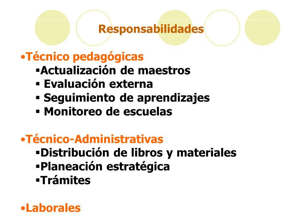 Responsabilidades Técnico pedagógicas Actualización de maestros Evaluación externa Seguimiento de aprendizajes Monitoreo de escuelas Técnico-Administr