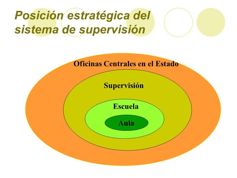 Posición estratégica del sistema de supervisión Supervisión Escuela Aula Oficinas Centrales en el Estado